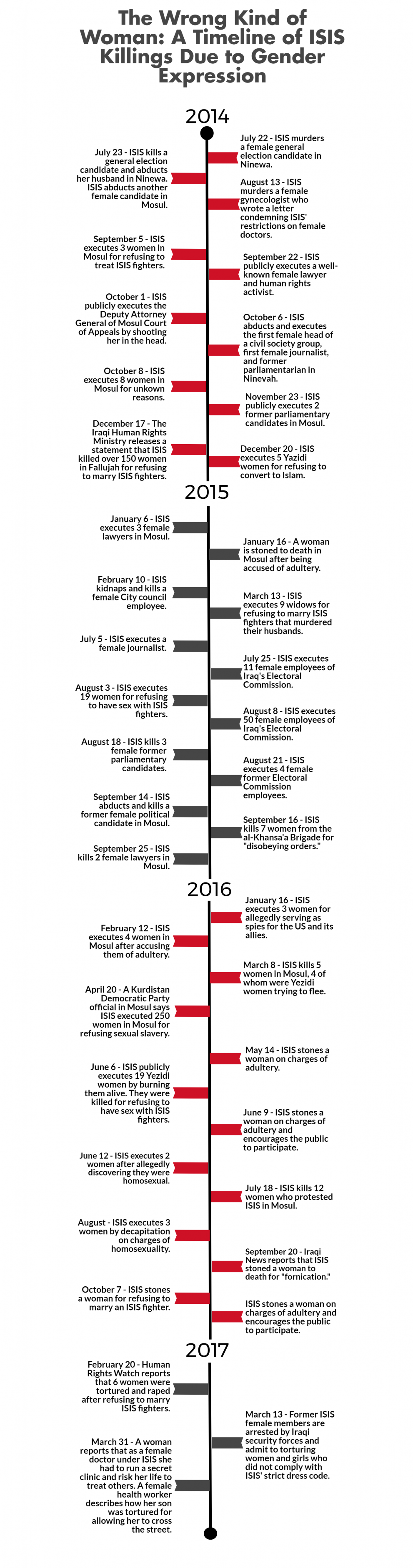 Timeline of ISIS Killings Due to Gender Expression